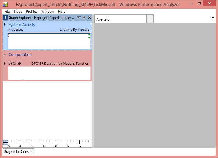 Figure 3 - WPA Default View