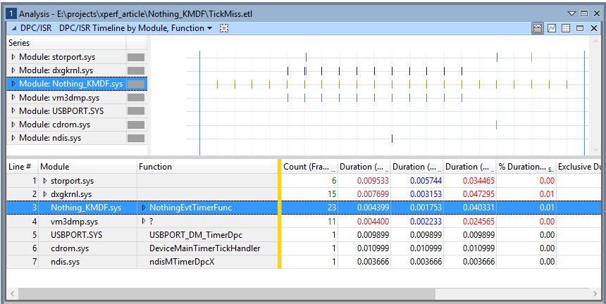 Figure 7 - Zooming in to a Custom Range