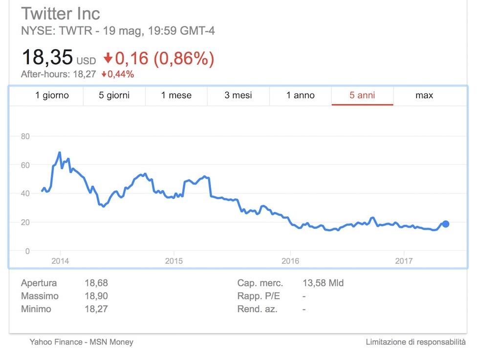 L'andamento del titolo Twitter Inc alla Borsa di New York negli ultimi 5 anni