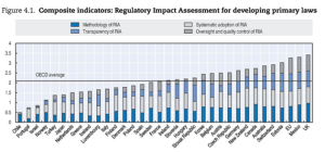 OECD Regulatory Policy Outlook 2015. Evidence-based policy making through RIA
