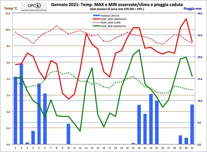 Andamento meteo climatico mese di GENNAIO 2021