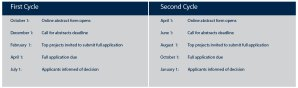 Research Cycle Timelines