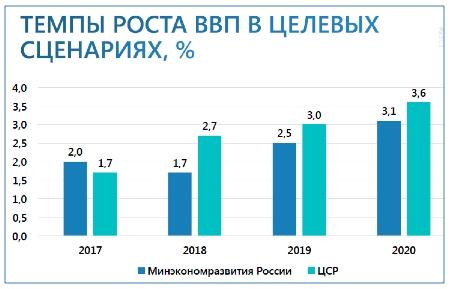 Wachstumsprognosen in den Zielszenarien des russischen Wirtschaftsministeriums (blau) und von Alexei Kudrin/Center for Strategic Research (grün)
