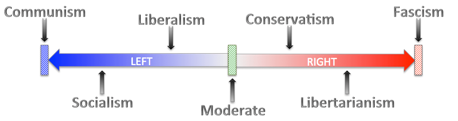 left-right spectrum