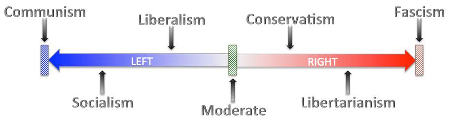 left-right spectrum