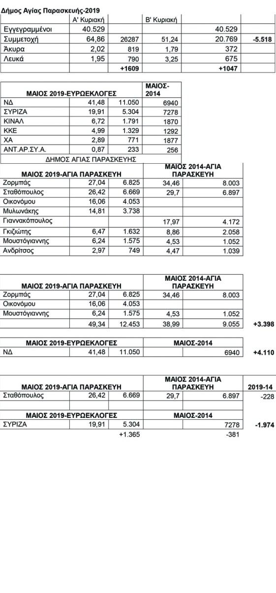 Πίνακας αποτελεσμάτων δημοτικές εκλογές 2019