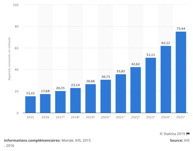 statistiques objets connectés 2019 - Store connecté