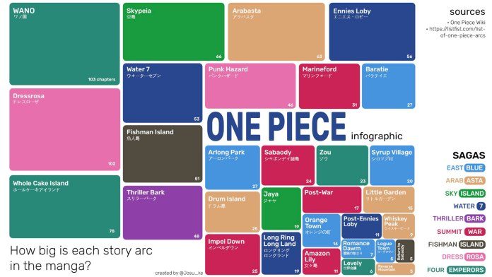 One Piece infographic