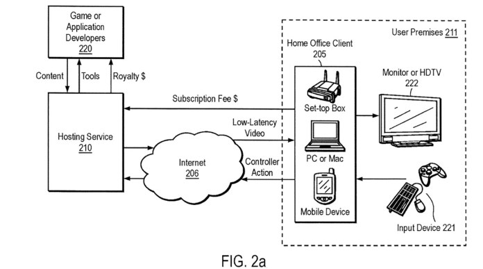 Sony aposta no Cloud Gaming