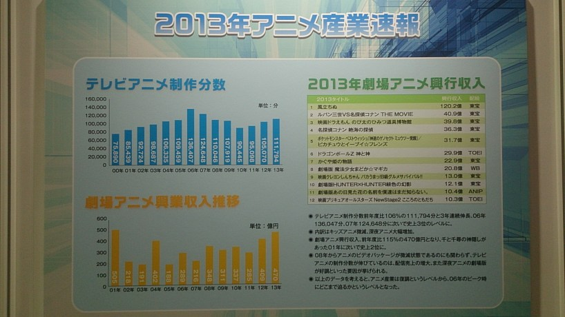 2013 Anime Industry Gross Profits & Sales Pic 1