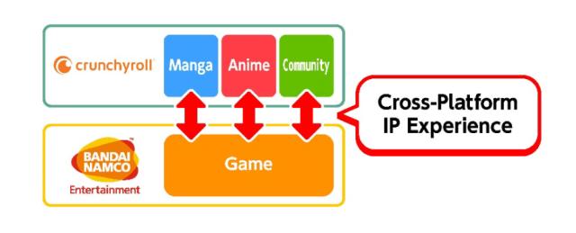 Crunchyroll Bandai Namco partnership