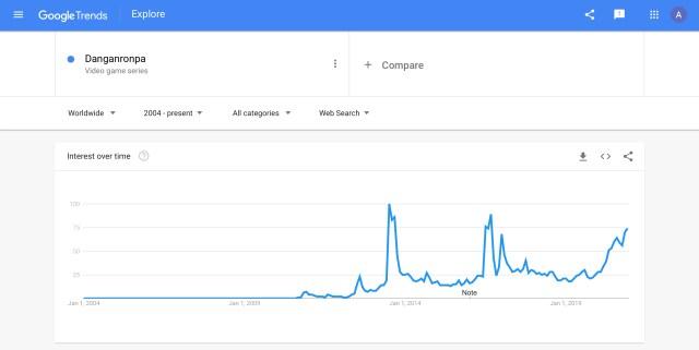 Danganronpa Google Trend