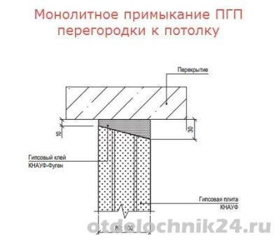 монолитное-примыкание-к-потолку-1