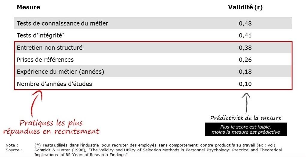 Othello_Recrutement prédictif_3