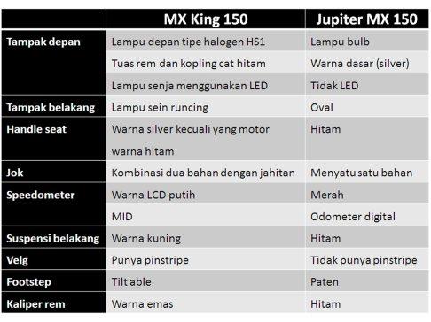 perbedaan mx 150 dan mx king 2015 otomercon
