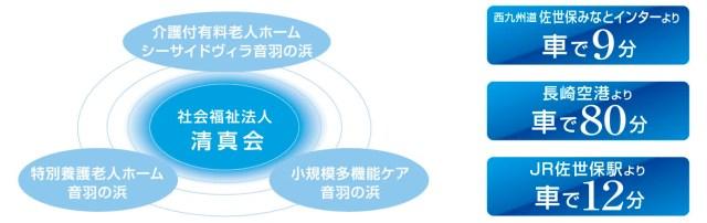 安心の連携 グループ全体図
