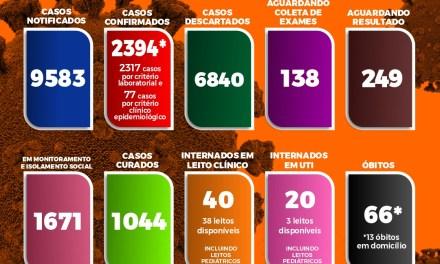 Itabuna atinge 2.394 casos confirmados de Covid-19; número de leitos de UTI disponíveis preocupa