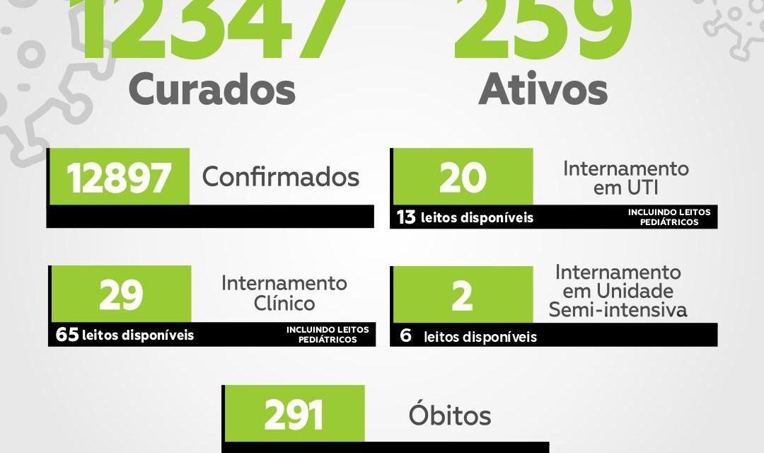 Itabuna registra 10 mortes por Covid-19 nas últimas 24 horas