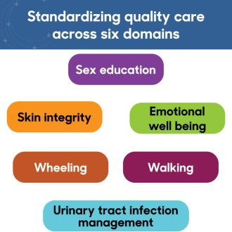 Standardizing quality care across six domains: Sex education, emotional well being, skin integrity, urinary tract infection management, walking, wheeling.