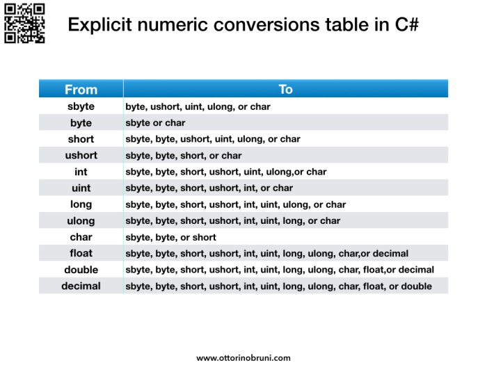 Explicit Numeric Conversions Table