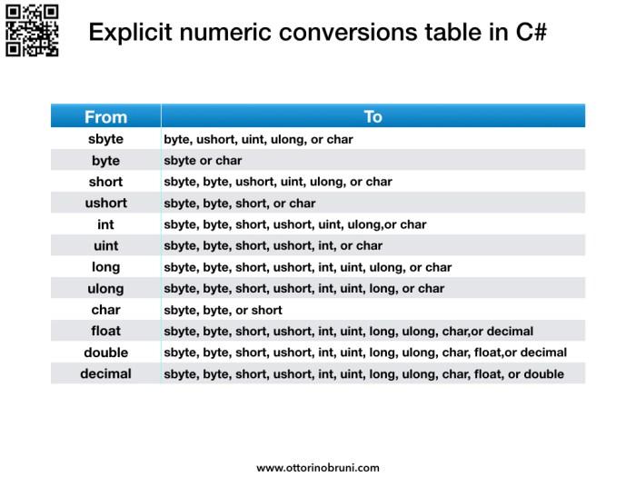 Explicit Numeric Conversions Table