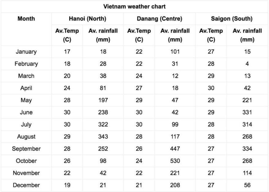 Vietnam rainfall