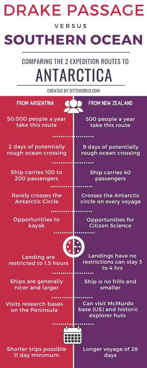 Travel to Antarctica - Infographic of the 2 cruise route options: Drake Passage vs Southern Ocean