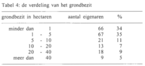 Tabel 4: de verdeling van het grondbezit.