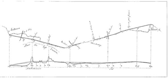 Het tracé van de Nieuwe Weg uit 1819 met de hoogteprofielen.