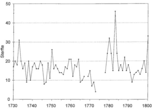 Grafiek van de geregistreerde sterfte in Castricum over de jaren 1730 t/m 1800.