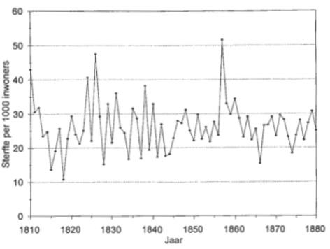 Grafiek van de jaarlijkse sterfte in Casrricum berekend per 1.000 inwoners over de periode l810-1880.