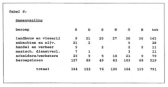 Tabel 8.