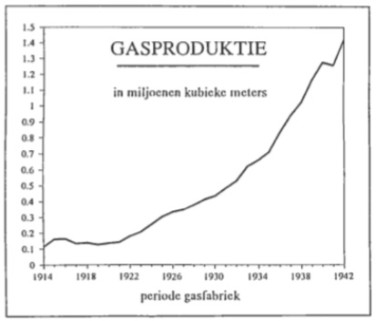 De gasproductie per jaar vanaf ruim honderdduizend in 1914 tot bijna anderhalf miljoen kubieke meters in 1942.