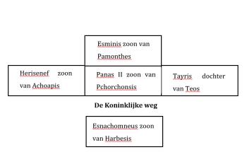 Reconstructie van het huis van Panas II, zoon van Pchorchonsis (situatie in 265 v.C.). Deze Panas was de grootvader van de laatste archiefeigenaar, Pechytes