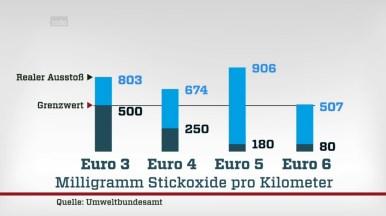 Beter alle diesels verbieden, want feitelijke uitstoot NO2 van Euro 4 en hoger ligt boven grenswaarde Euro 3. Bron: https://www.zdf.de/dokumentation/zdfinfo-doku/ausgedieselt-autofahrer-zahlen-die-zeche-102.html