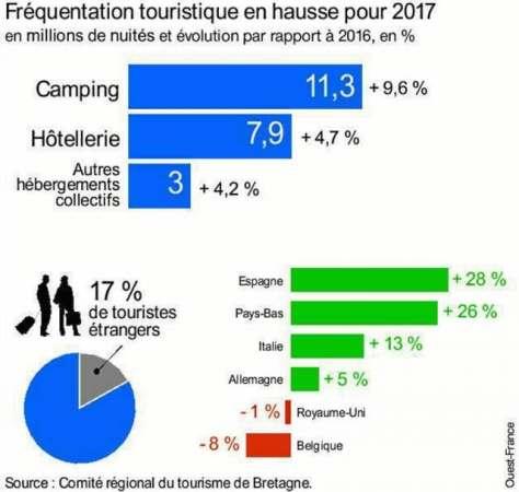 Fréquentation touristique en 2017 en Bretagne