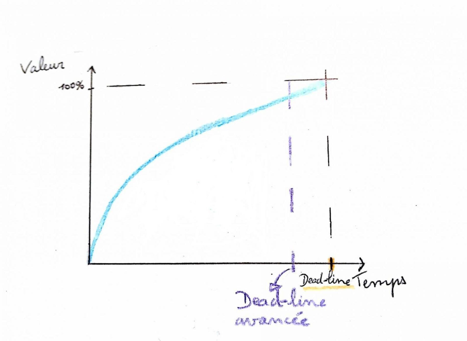 graphique-gestion-de-projet-programme-de-travail-2