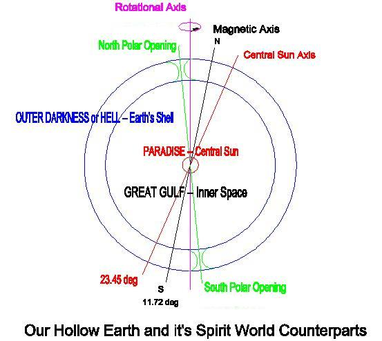Our Living Hollow Earth (6/6)