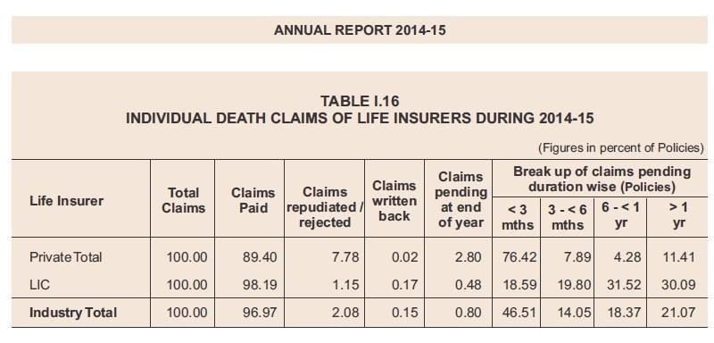 Death claim settlement