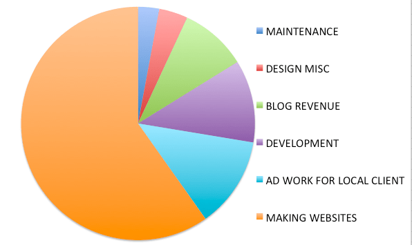 pie-chart-income-webdesigner