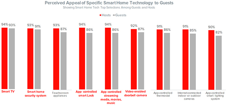 smart-home-tech-people-want-in-rentals