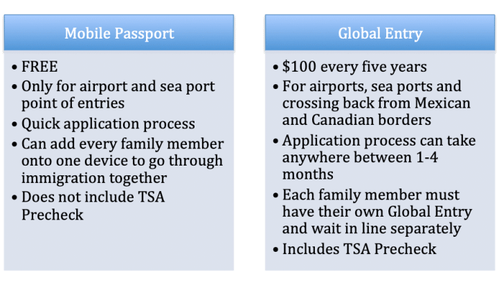 A few bullet points between Mobile Passport vs. Global Entry