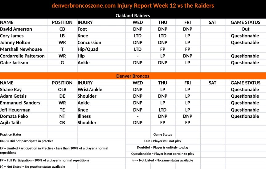 week 12 Injury Report, Broncos vs Raiders