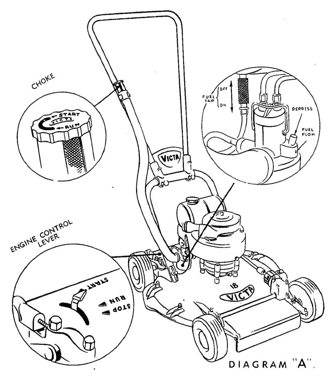 Victa Model 4 Automatic Specifications