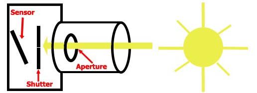 Camera diagram, when shutter closed
