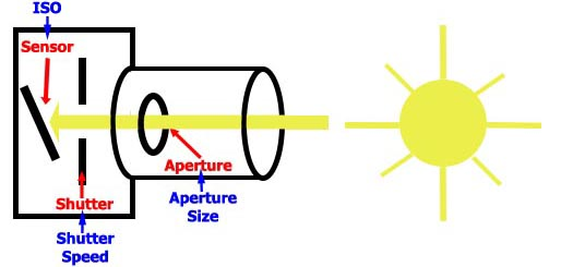 Camera Diagram with exposure controls