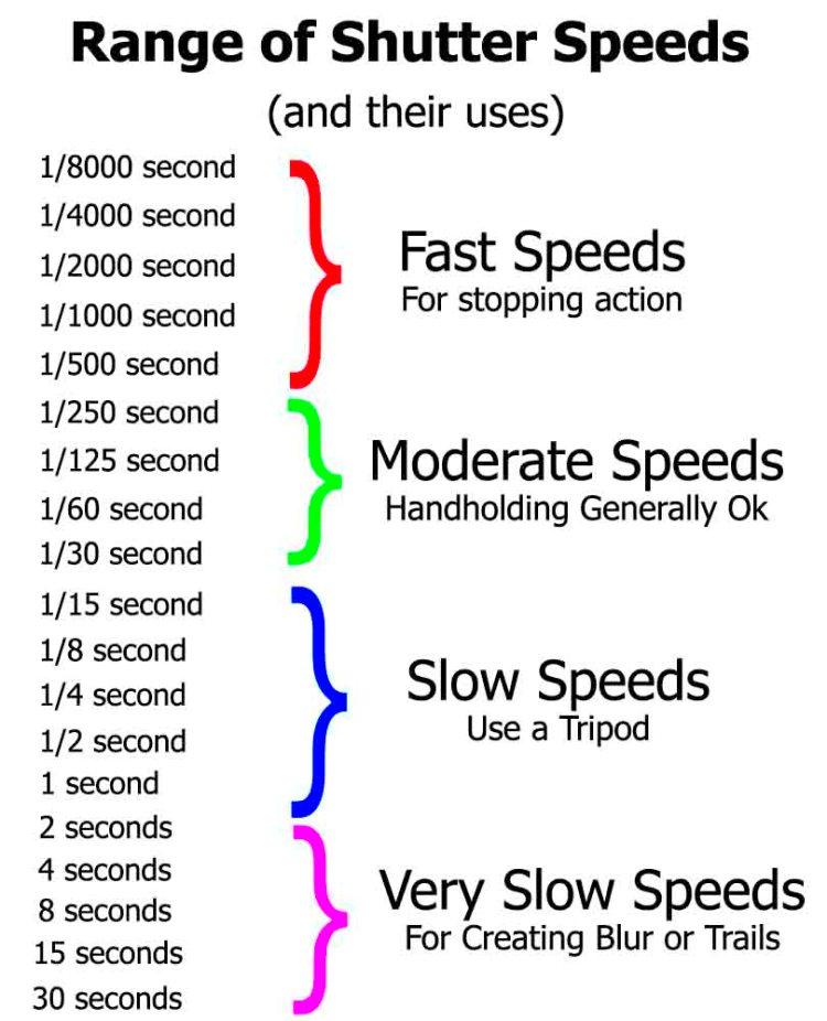 Shutter Speed Diagram
