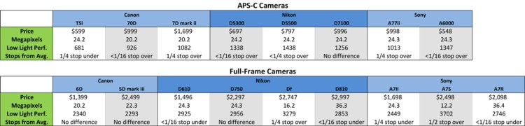 Is Full-Frame Worth It? Comparison of Low Light Peformance of APS-C and Full-Frame Cameras
