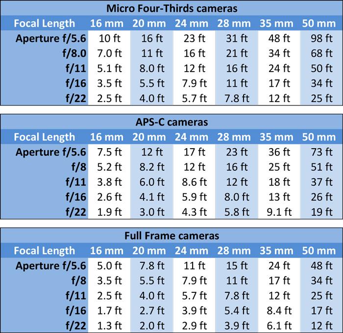 Hyperfocal-Distance-Charts