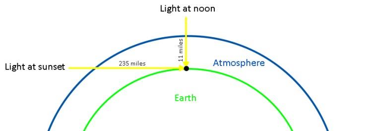 Sunlight Chart